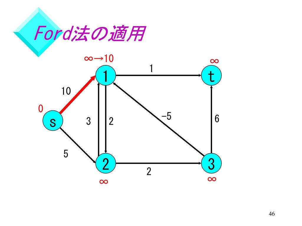 ネットワーク理論 Text. Part 3 ...