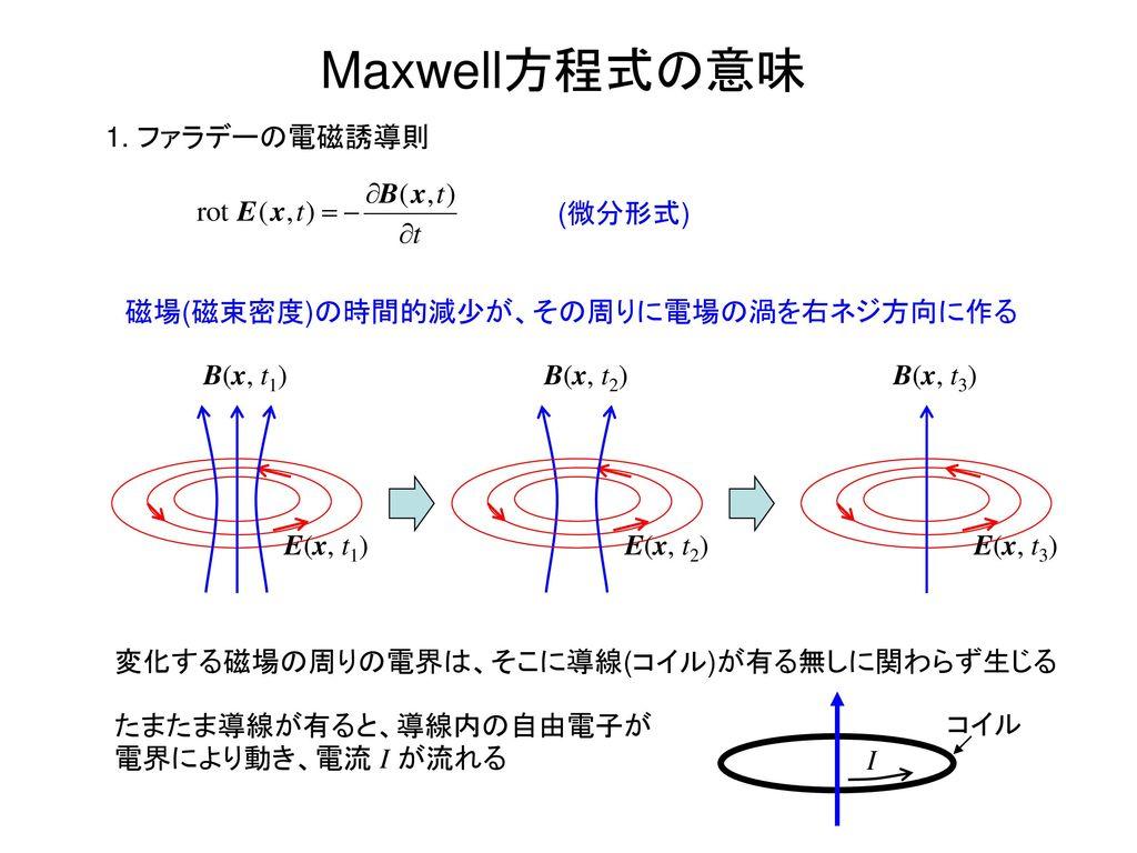 電磁気学Ⅱ Electromagnetics Ⅱ 電磁波の物理 山田 博仁.