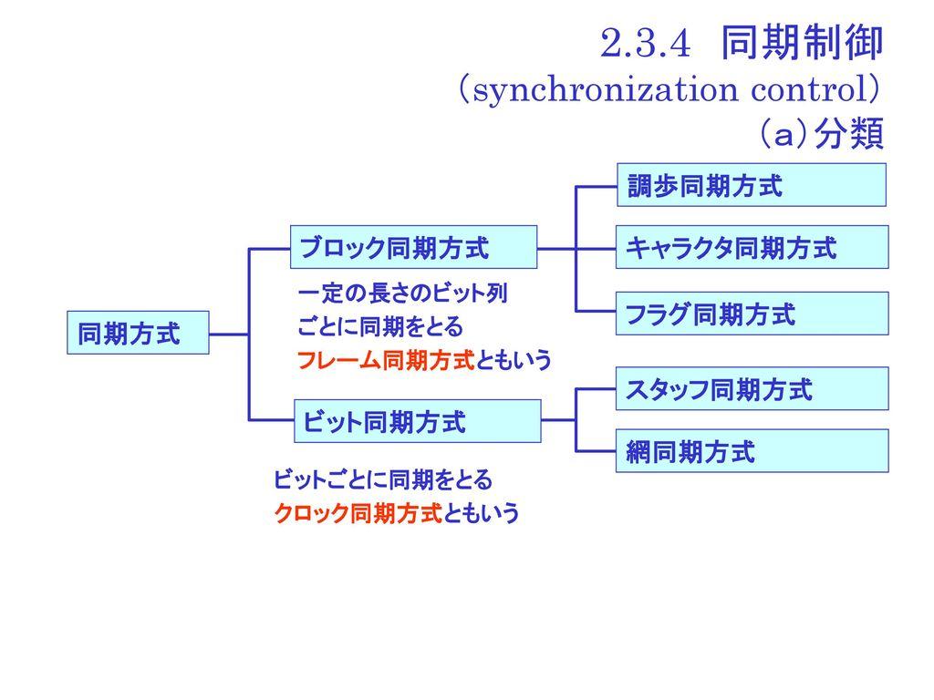 2.3 伝送制御 概要 (1)基本的...