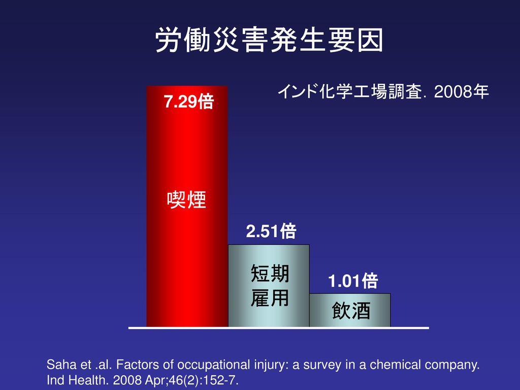 飲酒の化学 - Effects of alcoho...