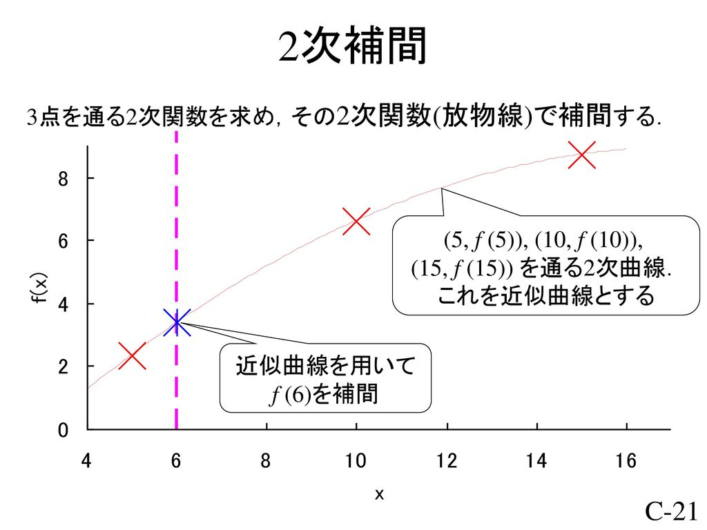 プログラミング論 I 補間 - ppt ...