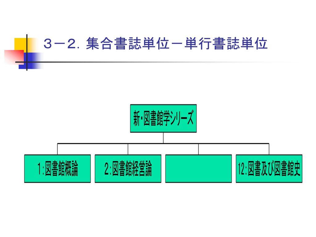 3.記述の構造 3-1.単行書誌単...