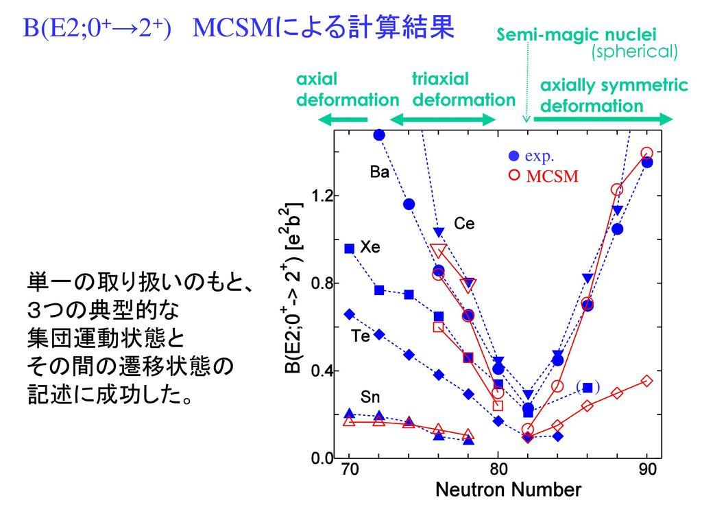 中重核領域における 原子核殻模...