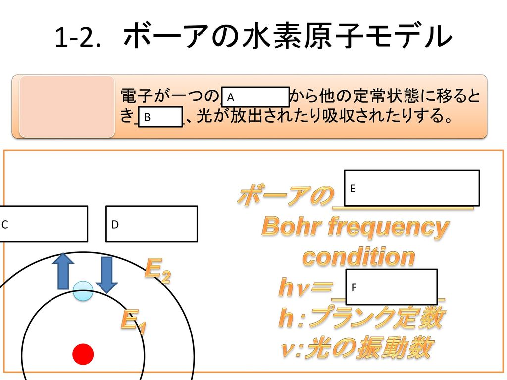 ボーアの__________ Bohr frequency condition