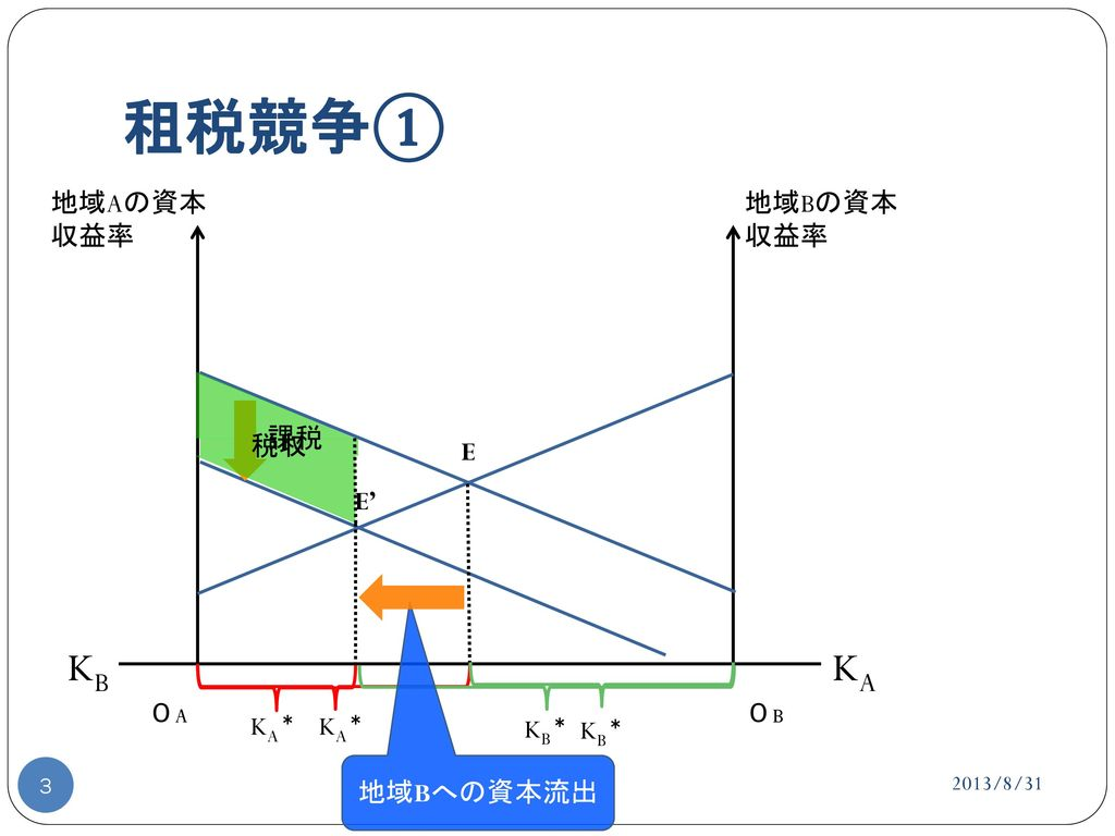 企業誘致合戦の帰結 ~租税競争...