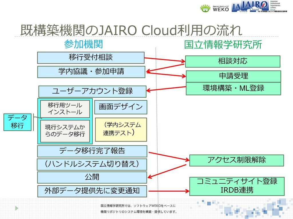 2.JAIRO Cloudの手続きと最新機...