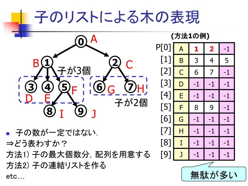 データ構造とアルゴリズム 第7回 木 ~ データ構造(3)~. - ppt download