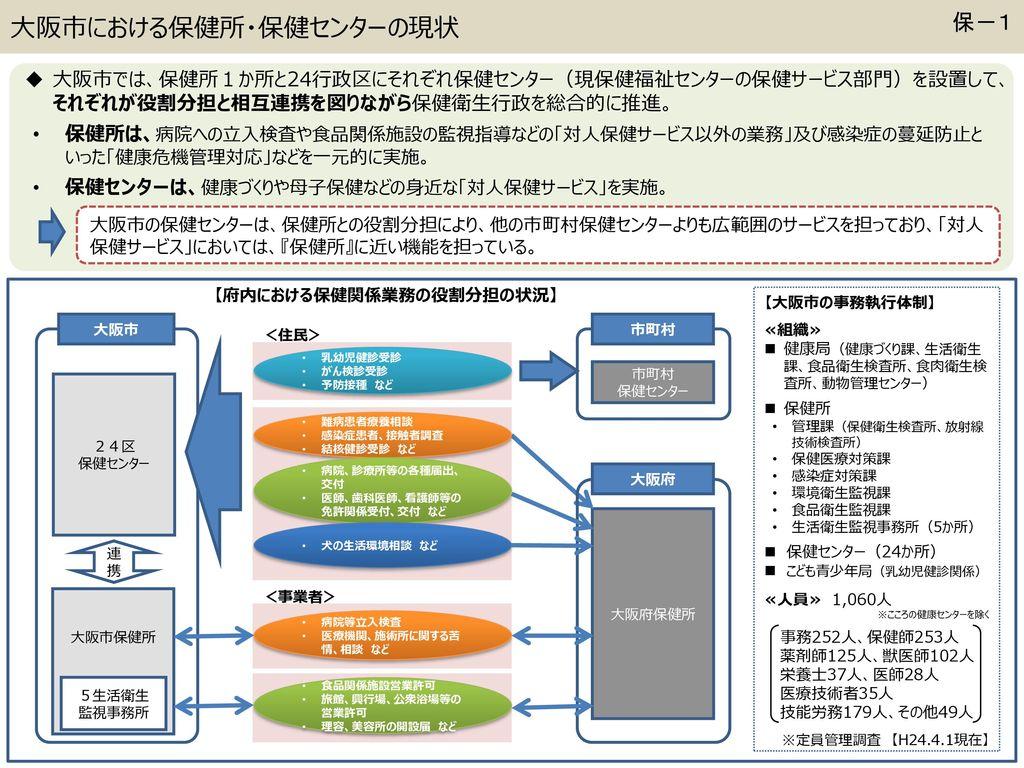 資料2-⑥ ⑥保健所・保健センター. - ppt download