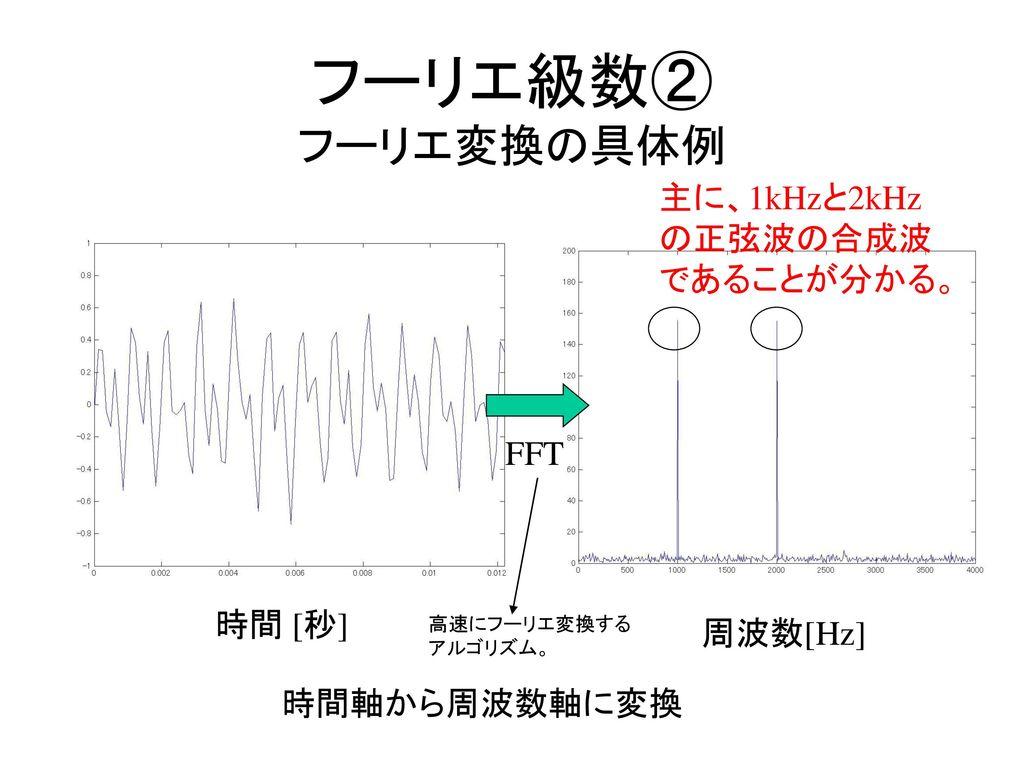 デジタル信号処理① ppt download...