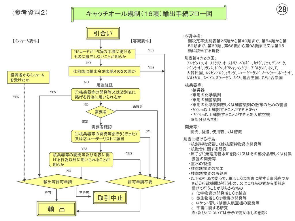 通関までの輸出管理実務 平成16...