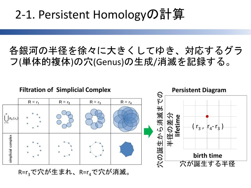 2-1. Persistent Homologyの計算