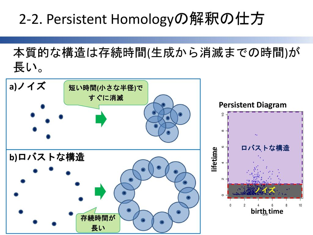 2-2. Persistent Homologyの解釈の仕方