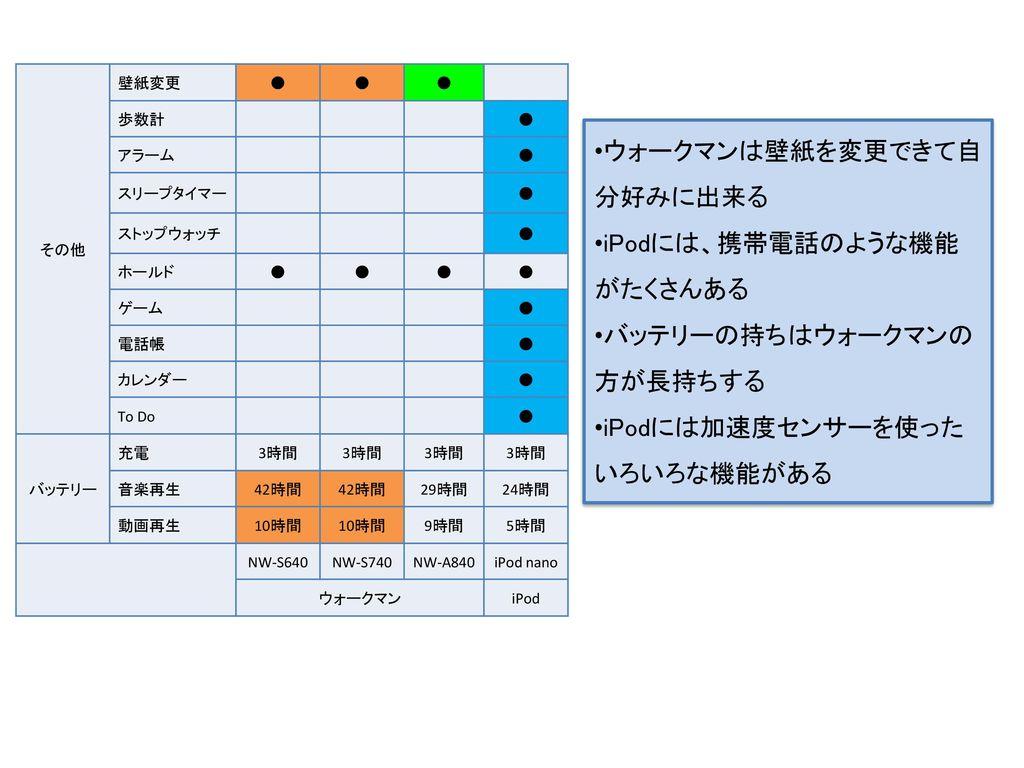 音響機器を作っているsonyと パソコンを作っているapple あなたはどちらを選ぶ Ppt Download