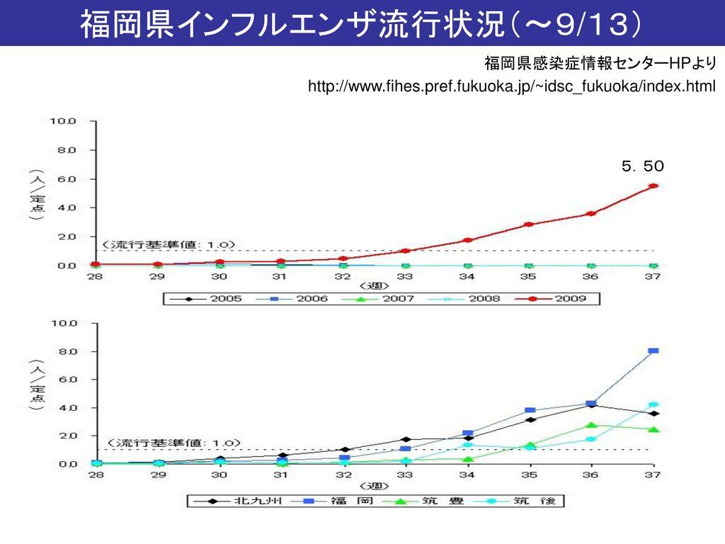 平成21年9月18日(金) 介護従事者研修会 新型インフルエンザ ...