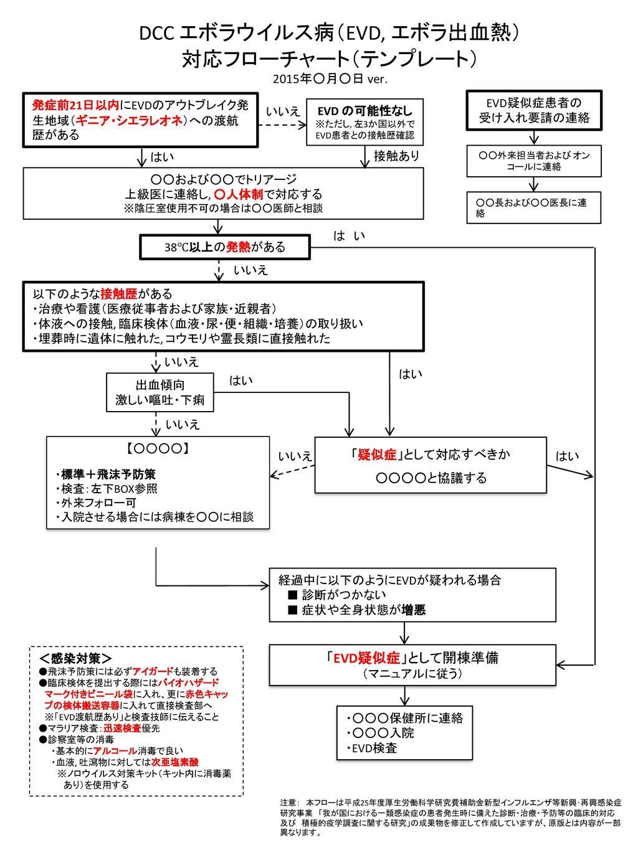 DCC エボラウイルス病(EVD, エボラ出血熱) 対応フローチャート ...