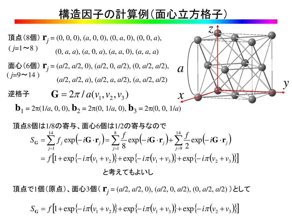 前回の内容 結晶工学特論 第4回目 格子欠陥 ミラー指数 3次元成長 積層欠陥 転位(刃状転位、らせん転位、バーガーズベクトル)