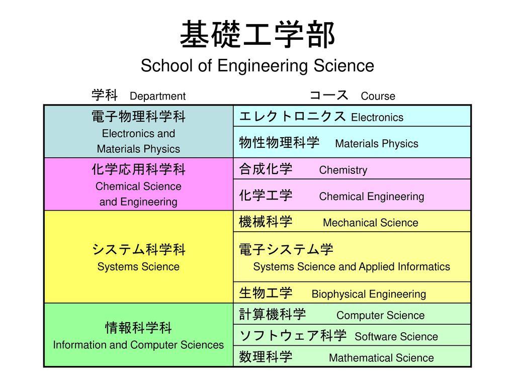school of engineering science ppt download