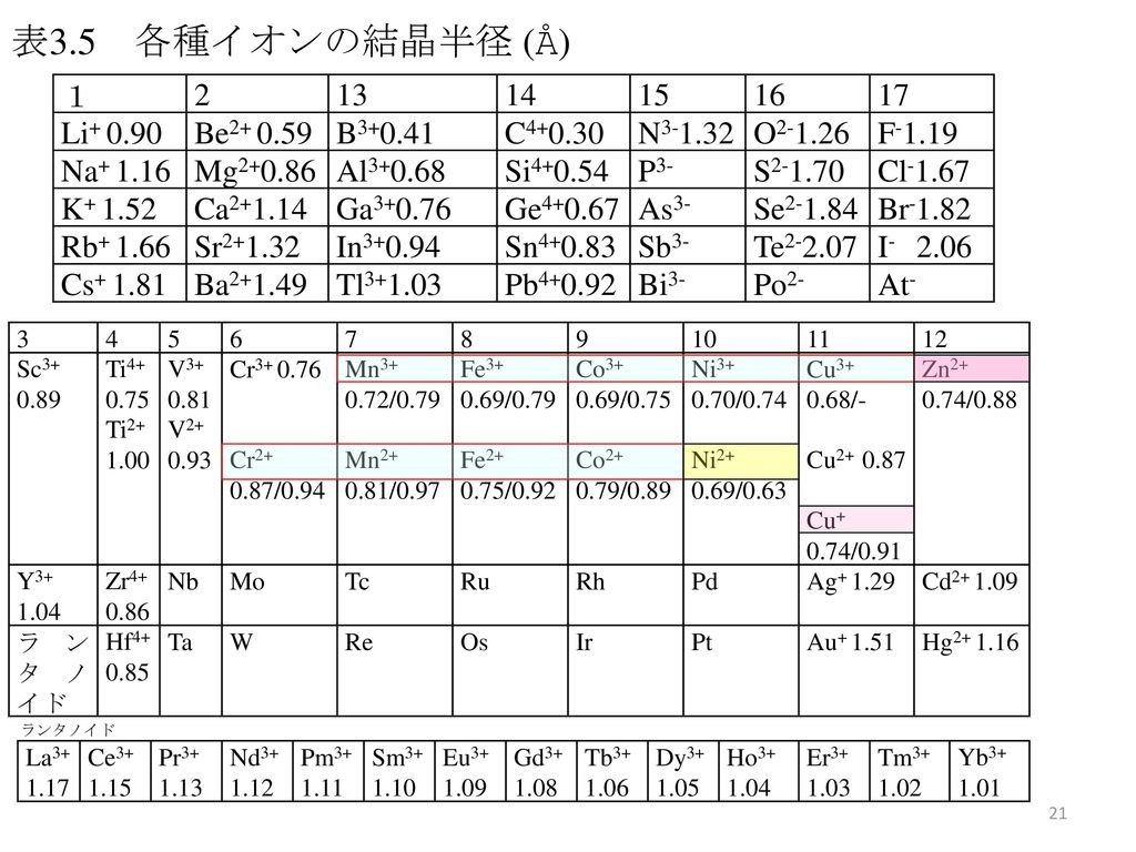 無機化学 1      6回   10/26/2012 3章 イオン結合とイオン結晶(続)