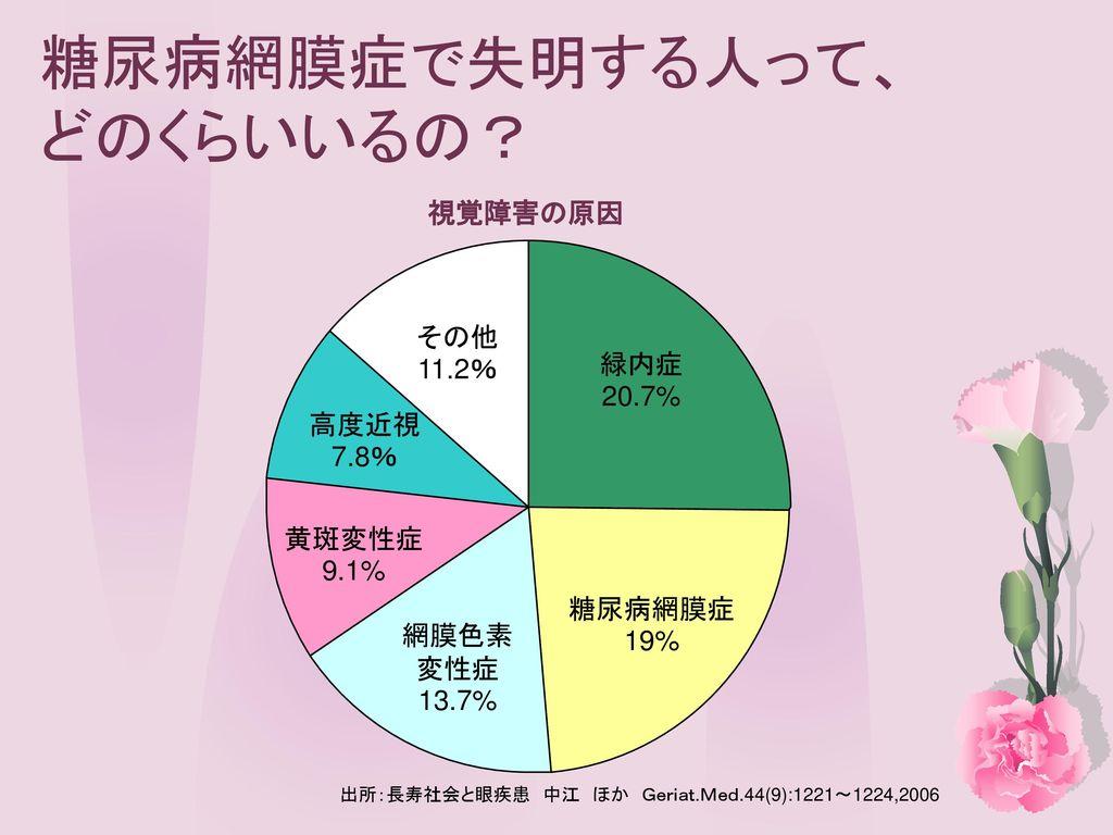 糖尿病と眼合併症 元住吉眼科 廣澤 恵子. - ppt download