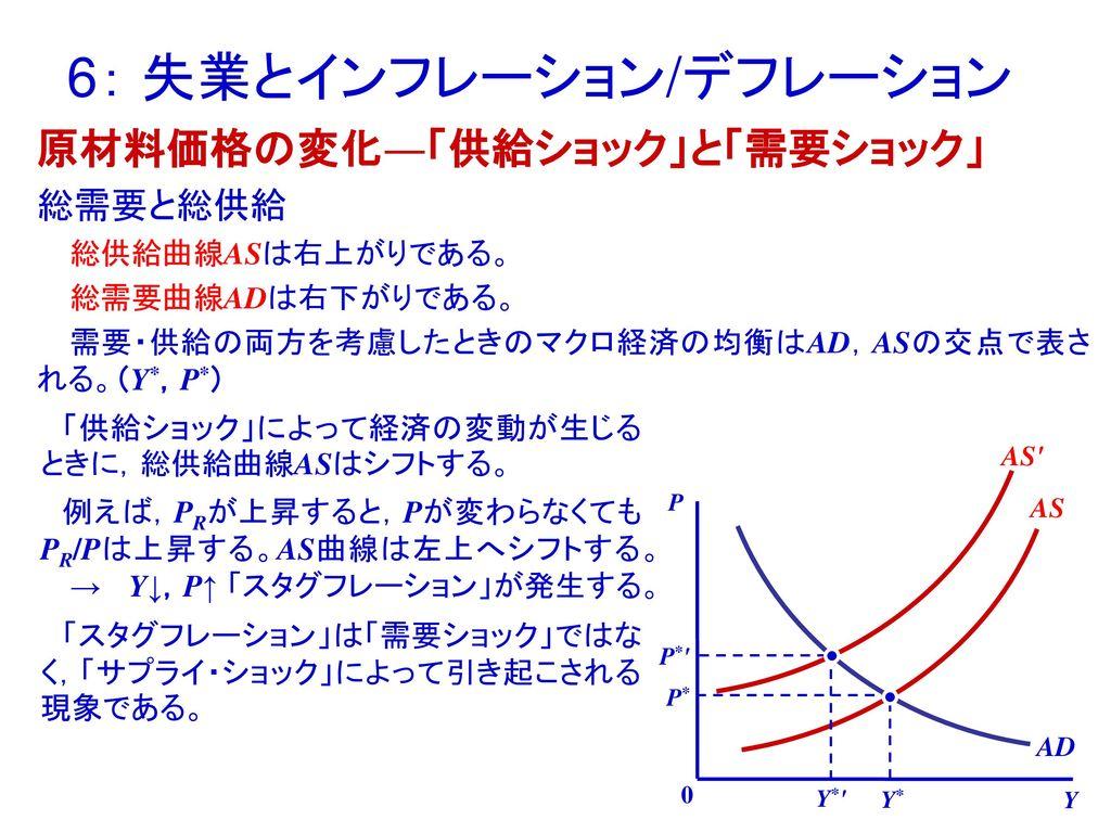 6: 失業とインフレーション/デ...