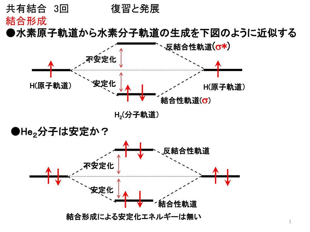 ○水素原子軌道から水素分子軌道...