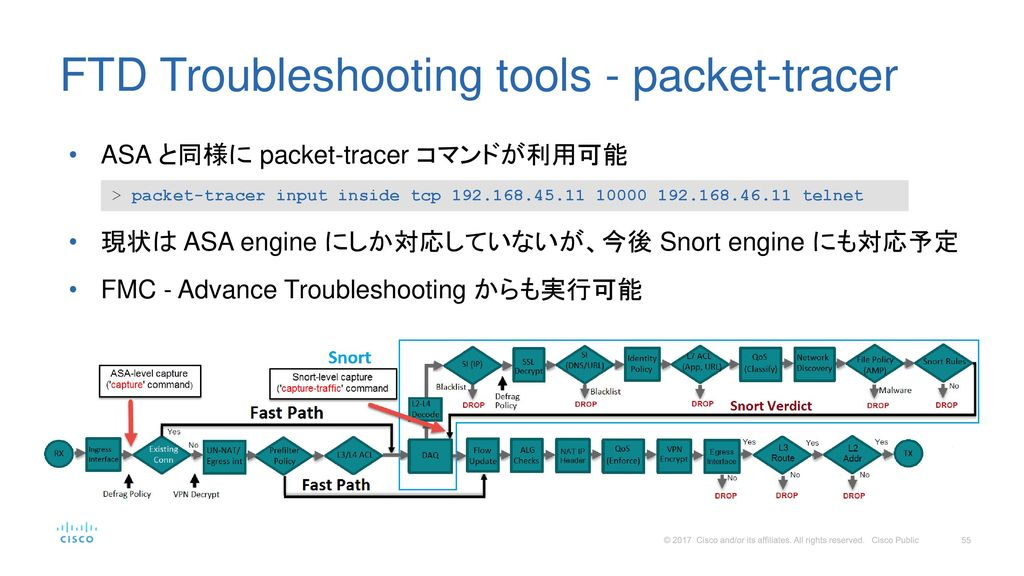 FTD Troubleshooting tools - packet-tracer