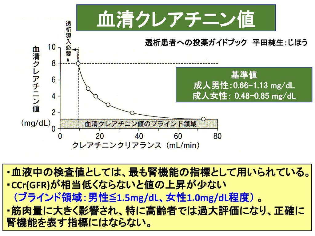 腎機能と腎排泄性薬剤について ツカハラ薬局 李英健. - ppt download