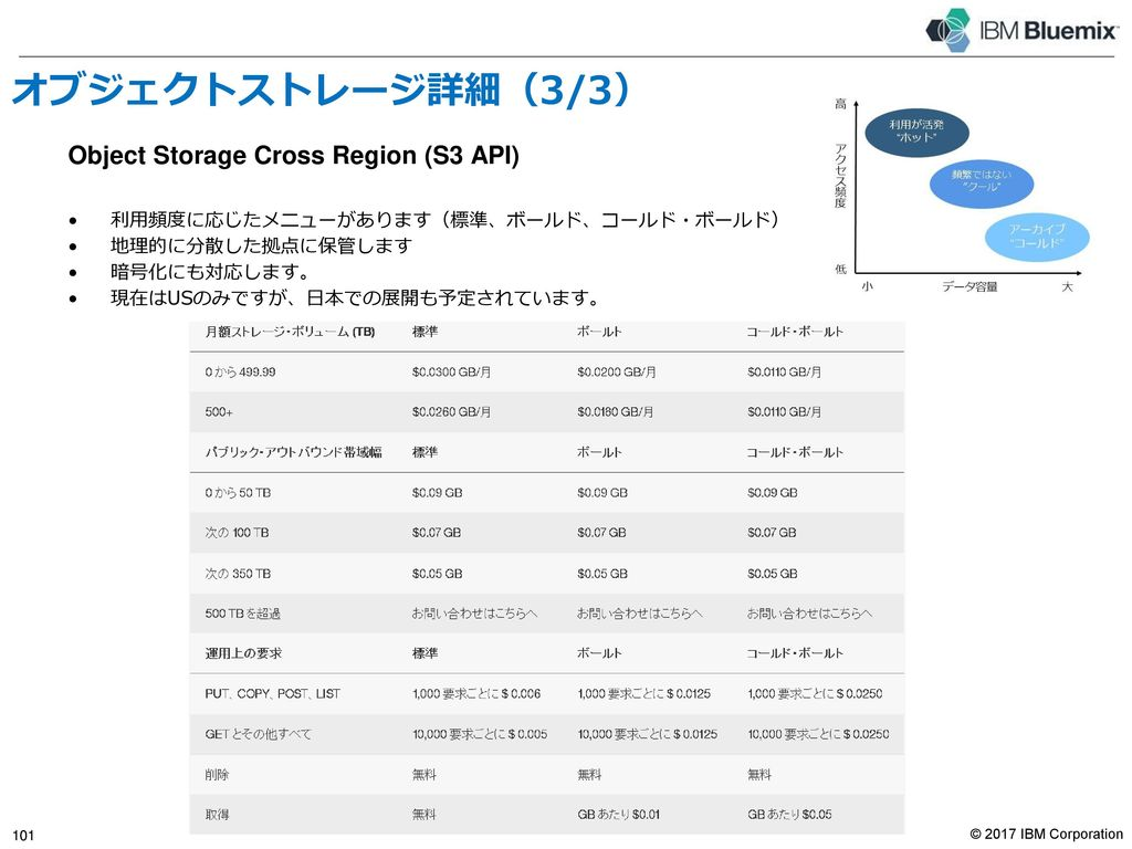 Performance Storage(PS)詳細