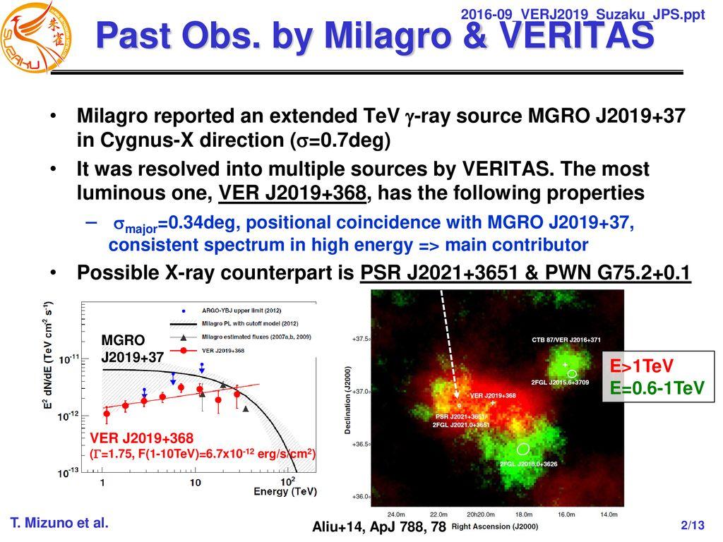 すざく」(とXMM)による広がったTeVガンマ線放射VER J のX線観測