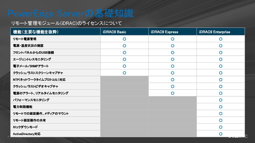 DELL EMC PowerEdge Server 選定ガイド - ppt download
