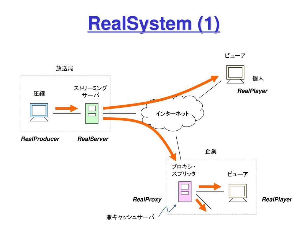 使い方 realplayer