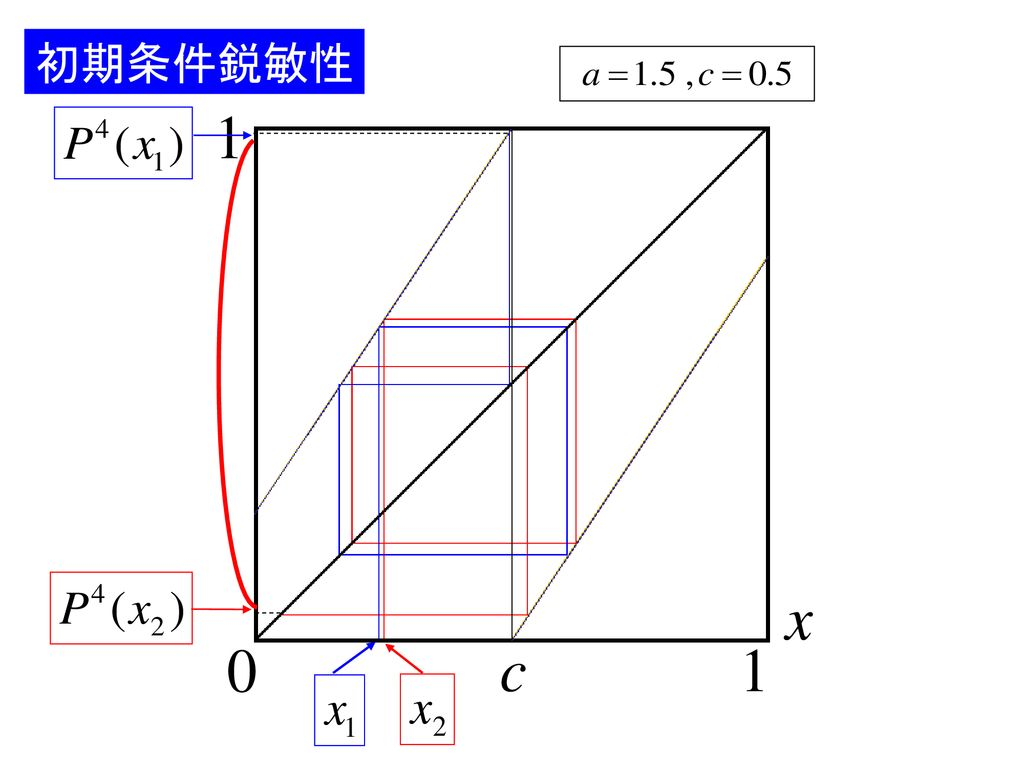 Lorenz modelにおける 挙動とそのカオス性 - ppt download