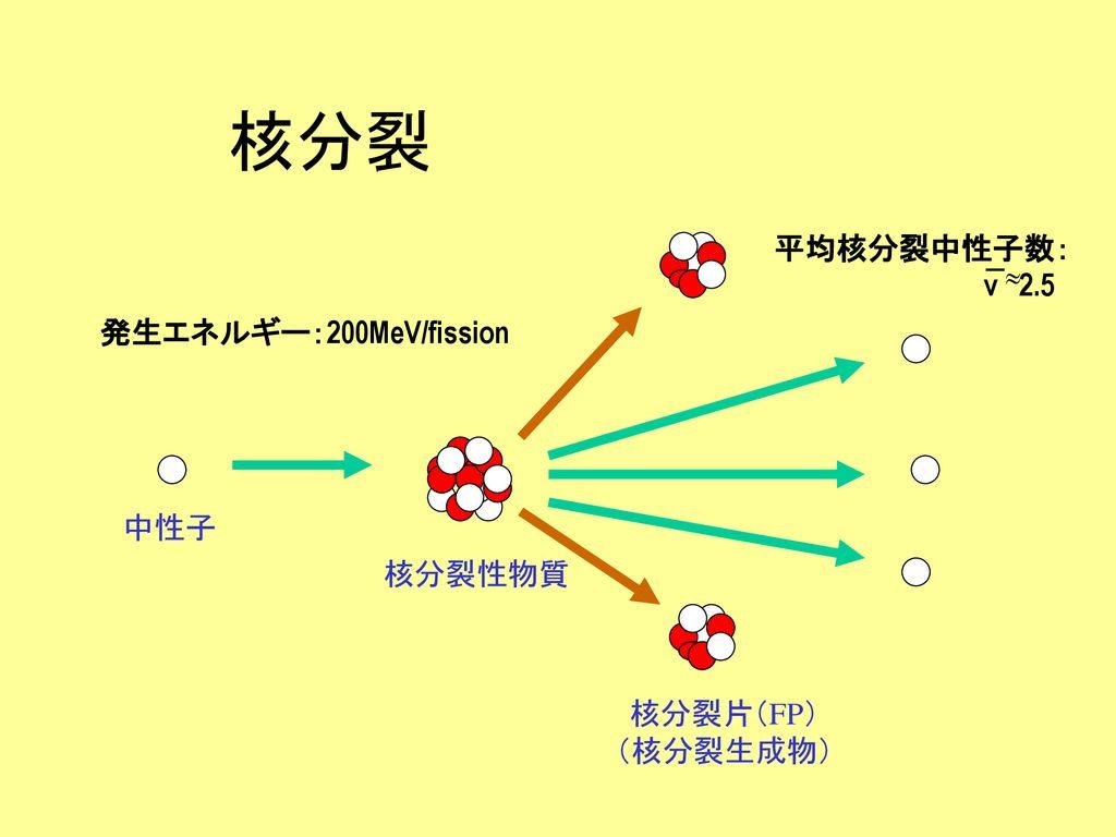 原子炉理論概論 関本 博. - ppt ...
