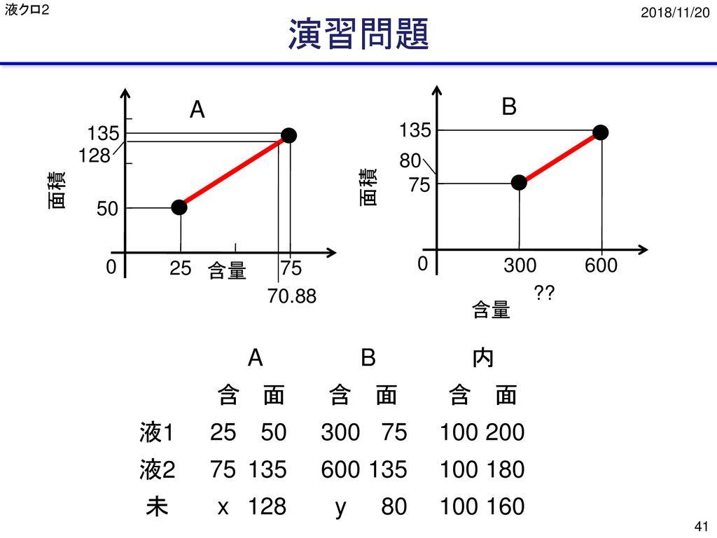クロマトグラフィーで定量をどのように行う ppt download