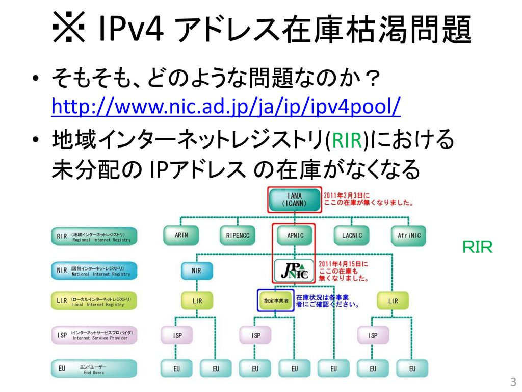 IP address Waseda University, ...
