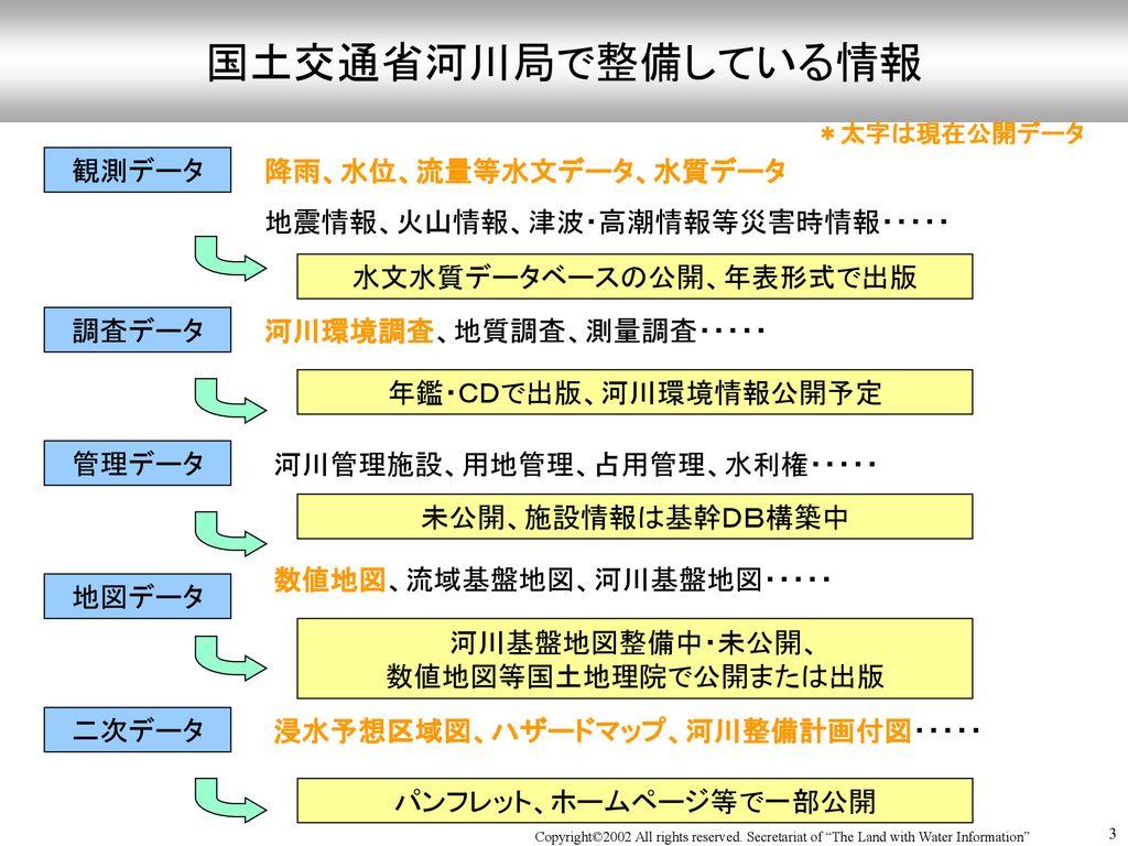 水文 データベース 交通 水質 省 国土