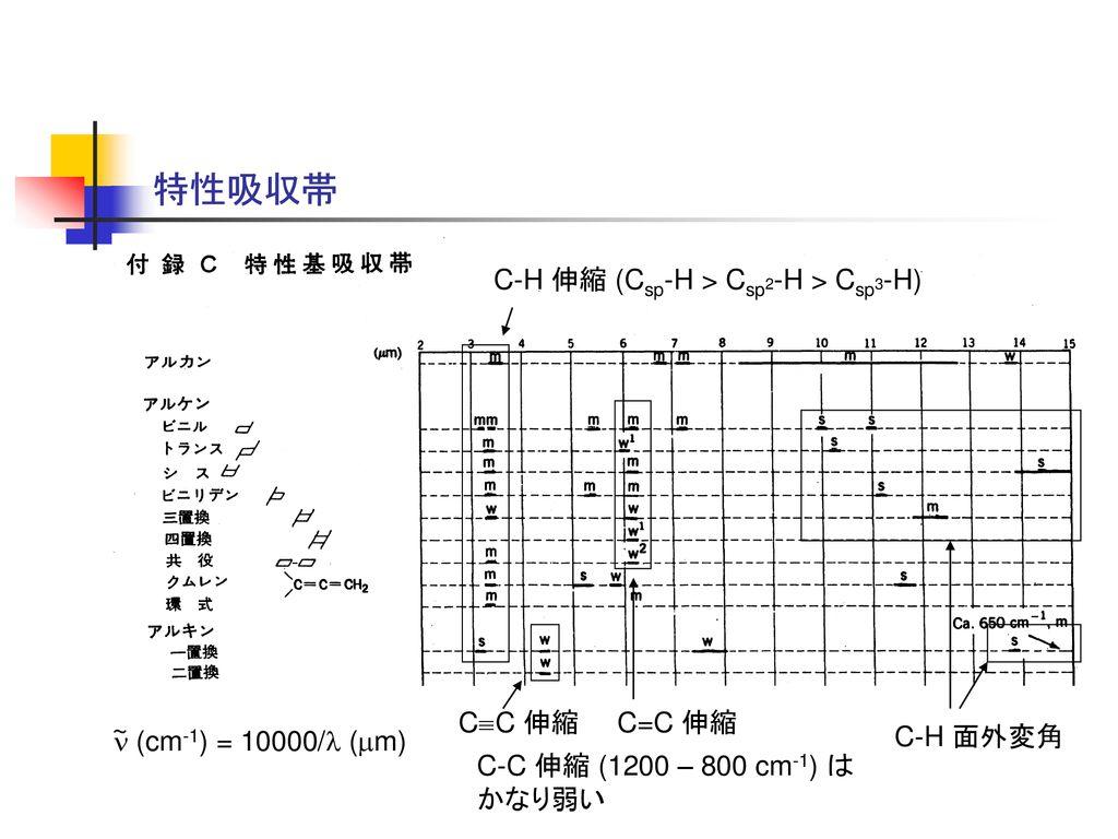 赤外線 吸収 スペクトル