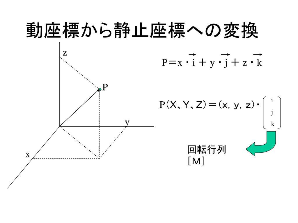 回転 行列 3 次元