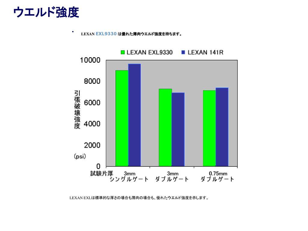 LEXAN PC 141R 我公司受厂家委托销售高性能塑料原粒 GE LEXAN 141R-111