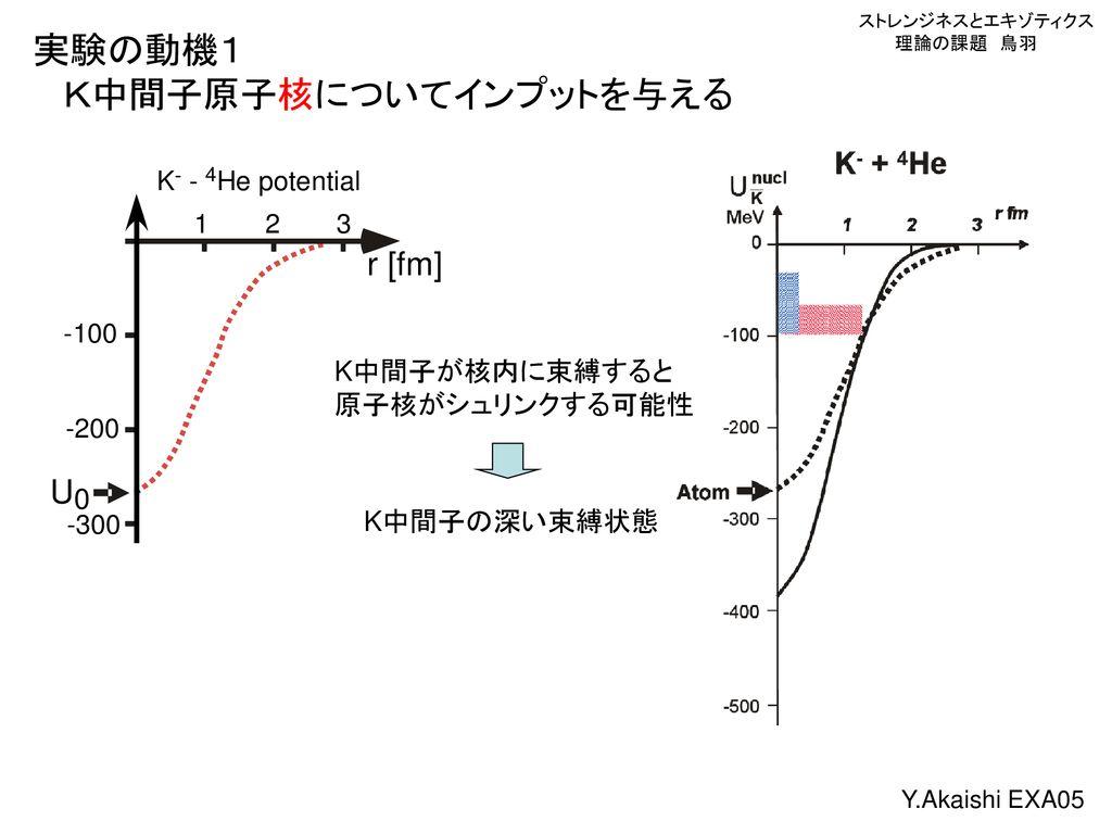K核に関連した動機による K中間...