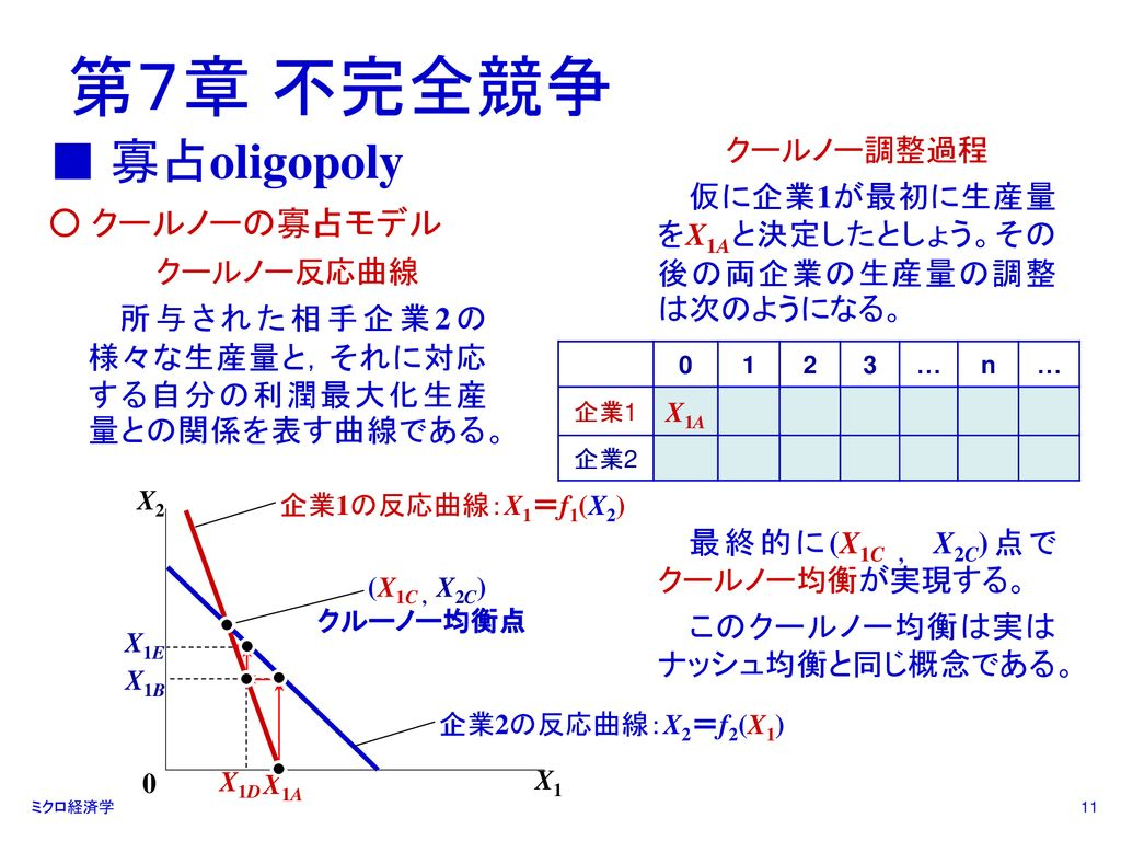 均衡 クールノー クールノー、シュタッケルベルクの問題です。 d=10