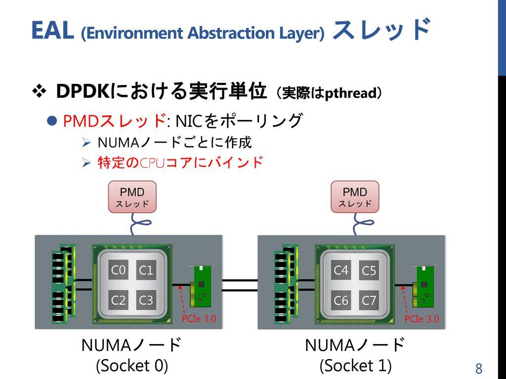 招待講演] オープンソース 仮想スイッチの実装に見る DPDKの使用方法と