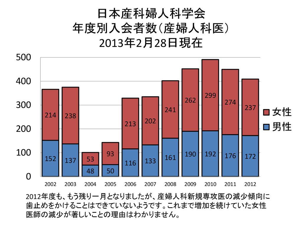 産婦 科学 日本 会 人