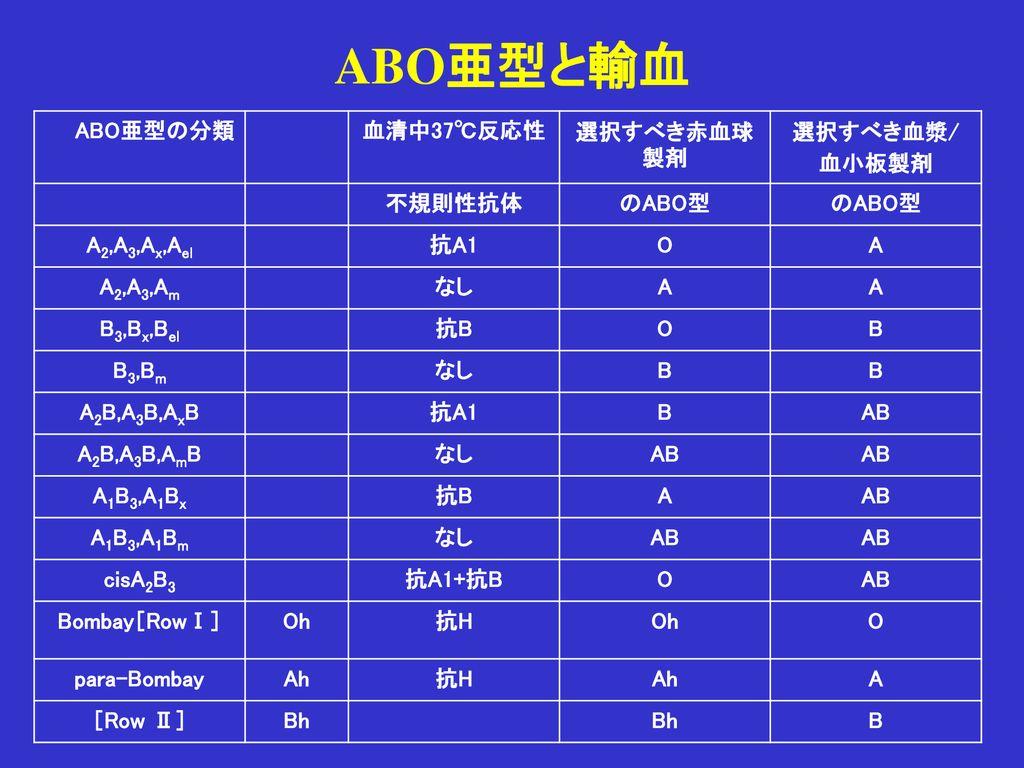 の 馬 型 種類 血液 の ABO式に当てはまらない血液型、稀血(まれけつ)の種類