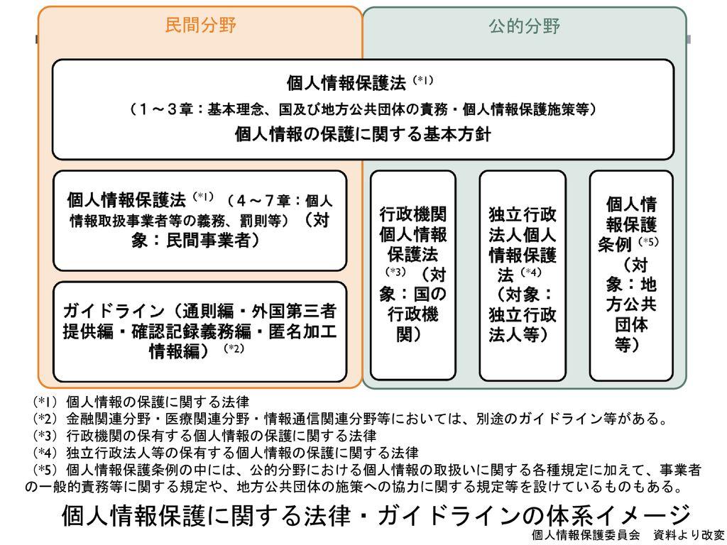 保護 ガイドライン 情報 個人 法