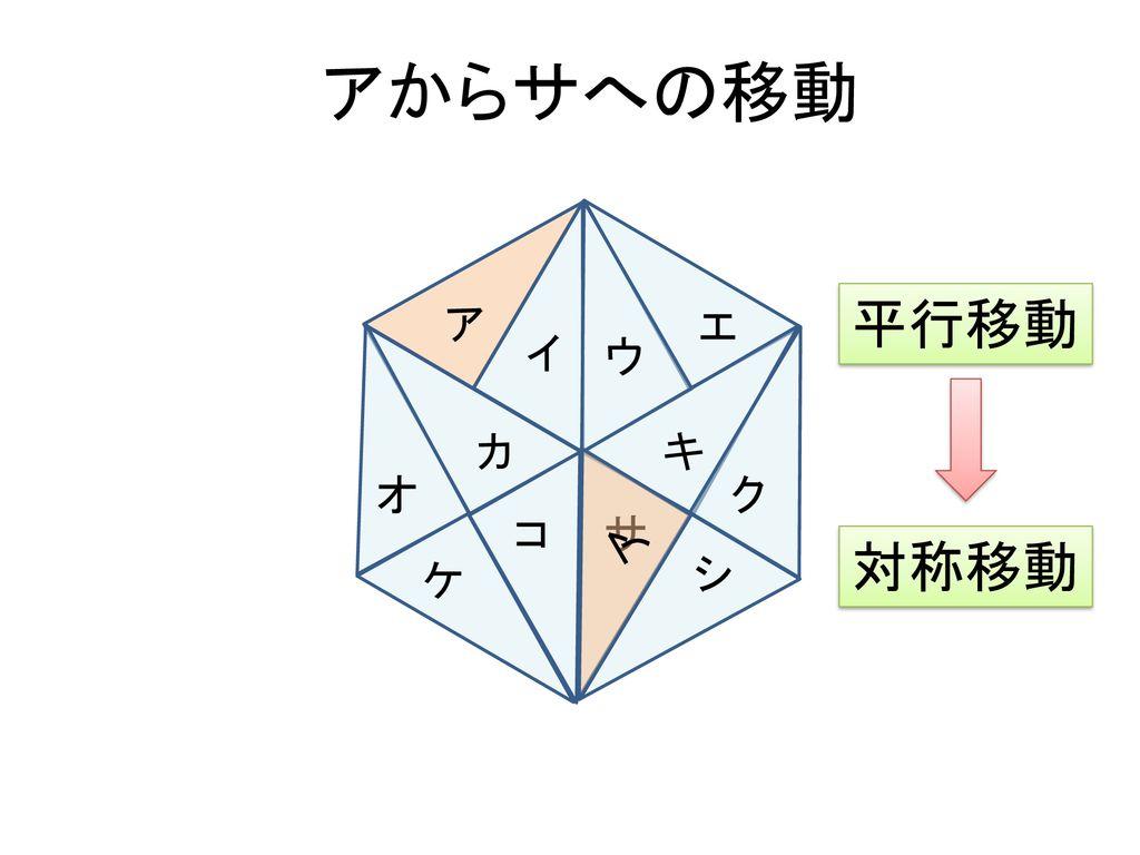 本時の目標 対称移動の意味と性質を、図をかくことにより理解