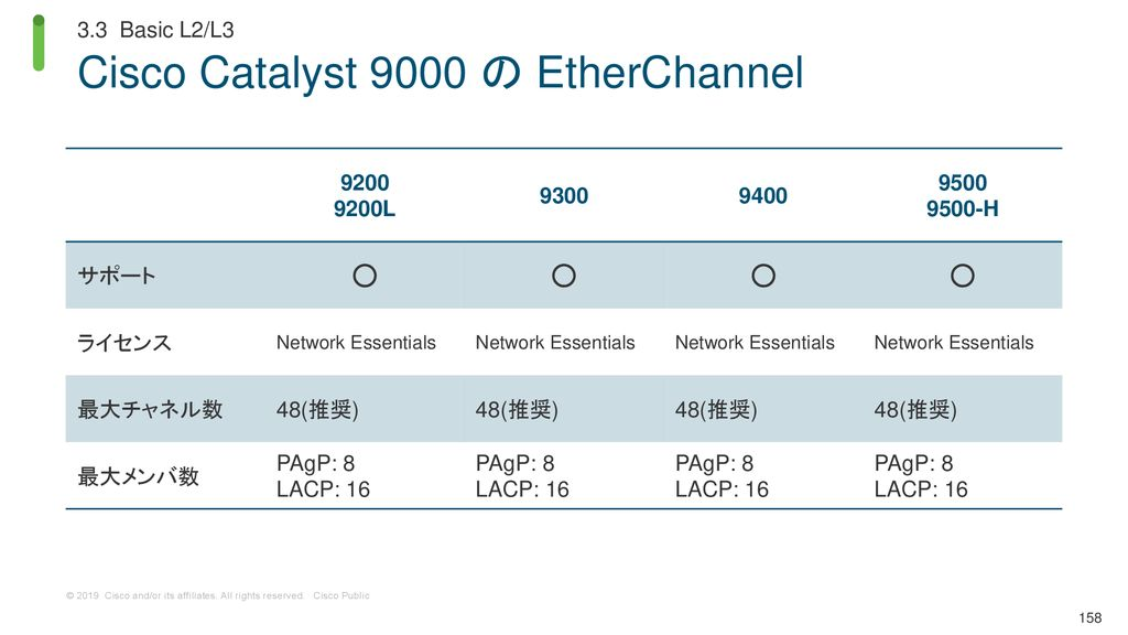 Cisco Catalyst 9000 の EtherChannel