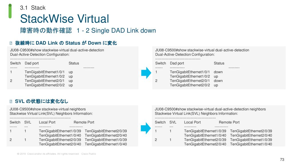 StackWise Virtual 障害時の動作確認 Single DAD Link down 3.1 Stack