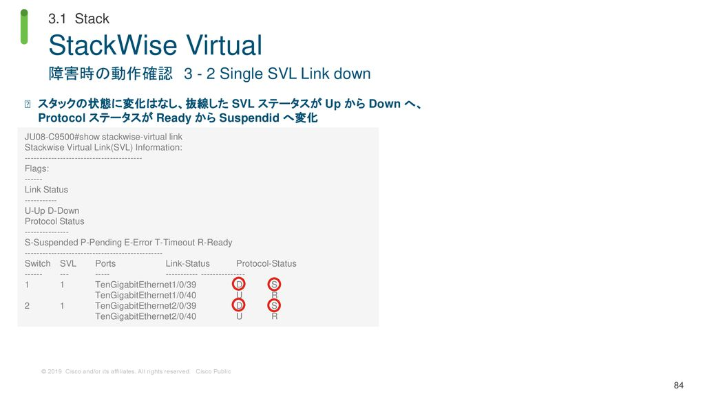 StackWise Virtual 障害時の動作確認 Single SVL Link down 3.1 Stack